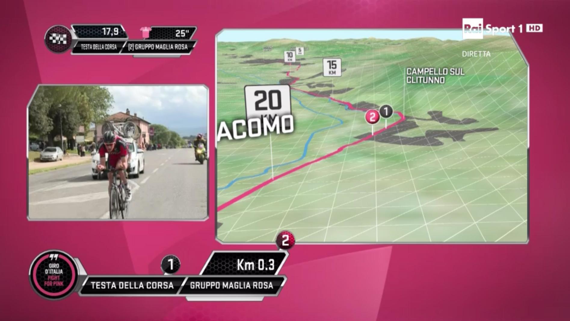 Diretta Video Giro d'Italia
